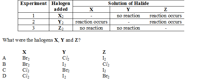 The table below shows the results of three experiments. In eachexperiment, a halogen was added to separate solutions containing ionsof two other halogens.