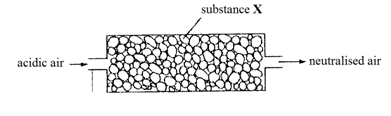 Air containing an acidic impurity was neutralised by passing it through a column containing substance X. What is substance X?