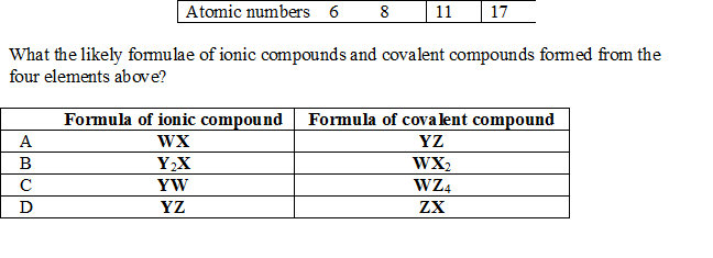 The table shows four elements W, X, Y and Z with their atomic numbers.