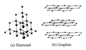 Carbon has two common allotropes as shown below. Which statement about these two allotropes is true?