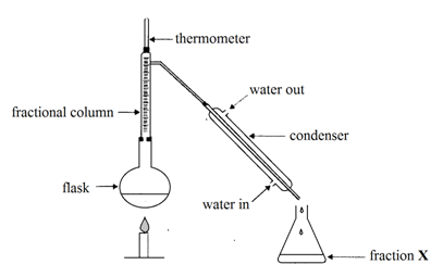 A mixture of alkanes was separated into components using the following apparatus. The first fraction collected is fraction X, then fraction Y. From this information we can deduce that
