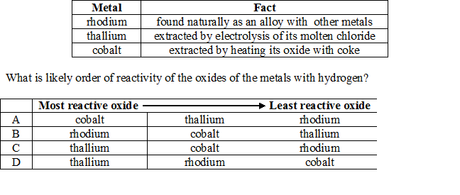 Some facts about three metals are as follows: