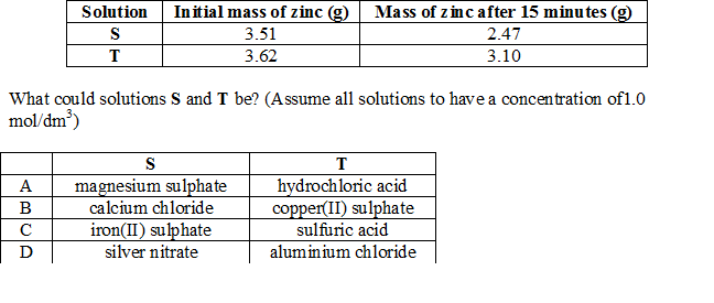 Two pieces of zinc were weighed before being added separately to two solutions S and T. After 15 minutes, the two pieces of zinc were dried and weighed again. The following results were obtained.