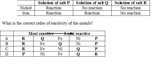The following observations were made when nickel and iron were put separately into solutions of salts of three metals P, Q and R.