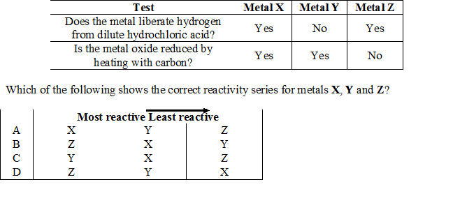 Two experiments were carried out to construct a reactivity series for metals X, Y and Z. The table below shows the results.