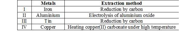 Which of the following methods in the extraction of the metals are correct?